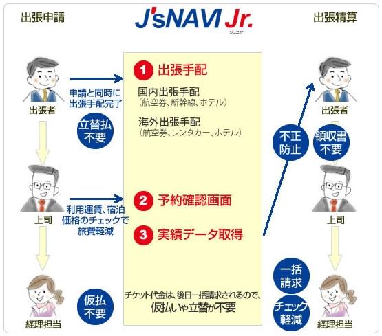 J'sNAVI Jr.