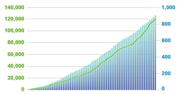 導入社数のグラフ