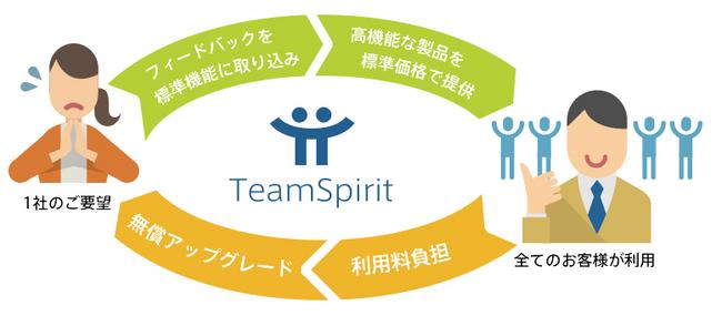 1ソースのCloudサービスで、お客様同士の貢献の輪を創る