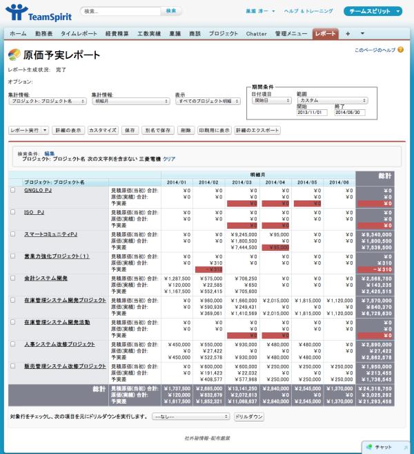 プロジェクトの予実を管理するレポート