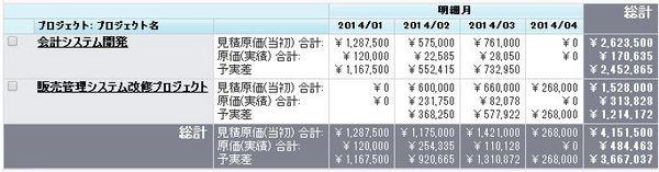[TSL]原価予実レポート