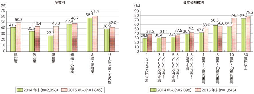 クラウドサービスの利用状況(産業別及び資本金規模別)