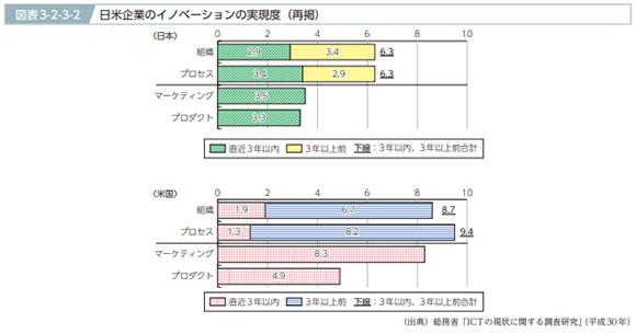 日本とアメリカのICT利用との比較