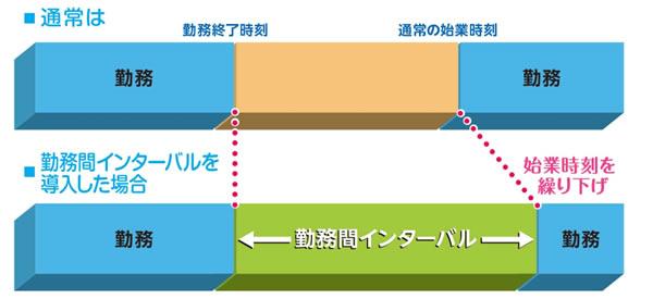 勤務間インターバルの図