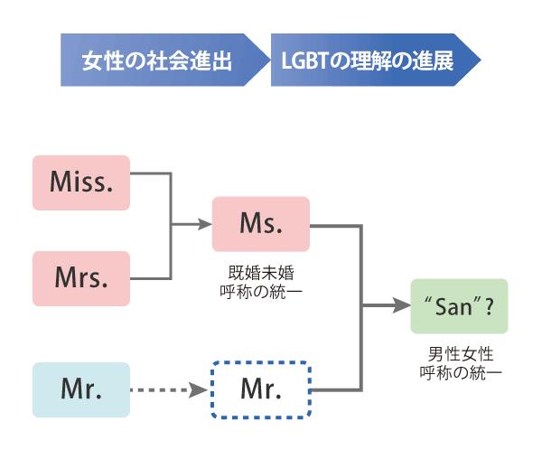san説明の図